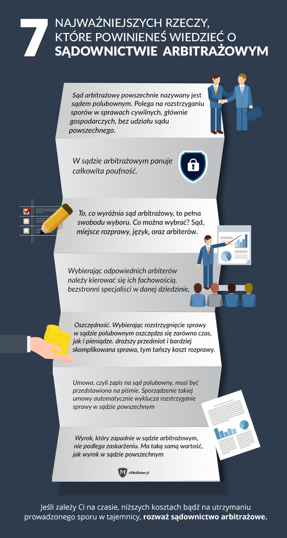 infografika sad arbitrazowy