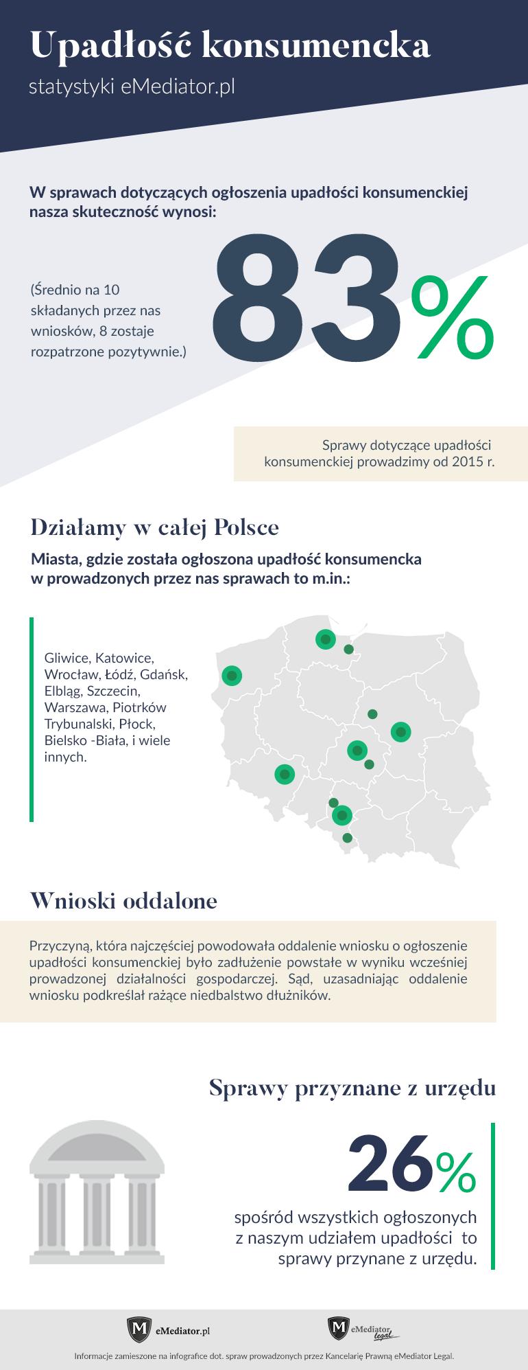 Upadłość konsumencka skuteczność eMediator.pl